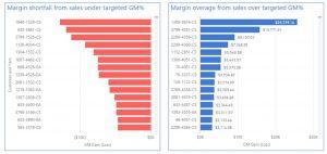 targetedpricingvariance