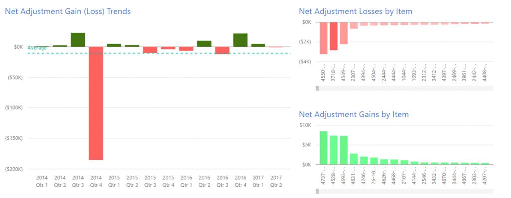 Inventory Adjustment Visuals